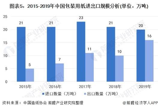图表5:2015-2019年中国包装用纸进出口规模分析(单位:万吨)