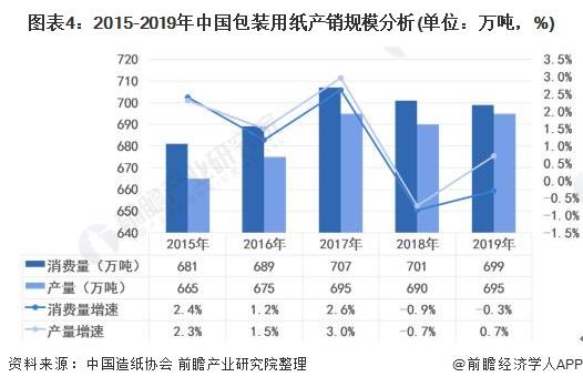 图表4:2015-2019年中国包装用纸产销规模分析(单位:万吨,%)