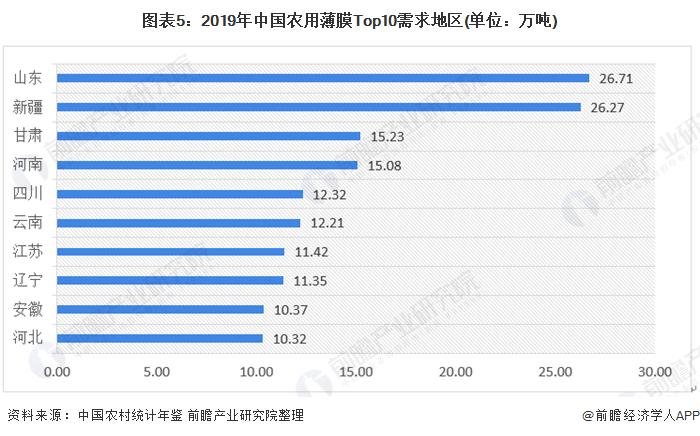 图表5:2019年中国农用薄膜<font class=