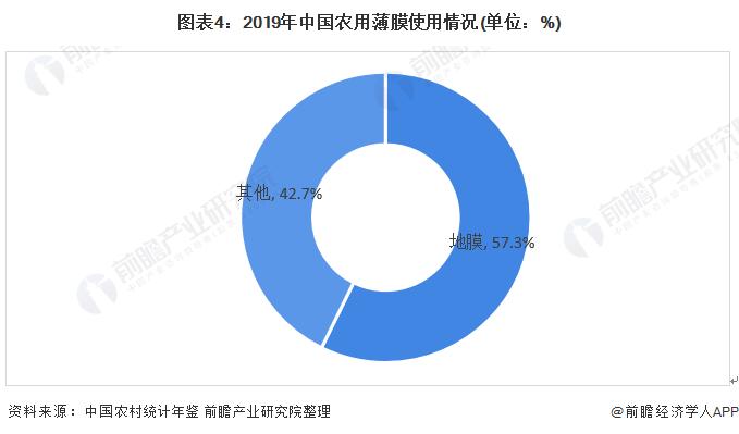 图表4:2019年中国农用薄膜使用情况(单位:%)