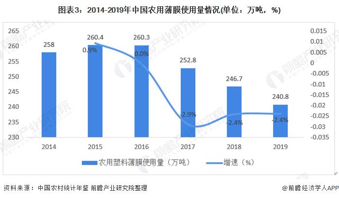 图表3:2014-2019年中国农用薄膜使用量情况(单位:万吨,%)