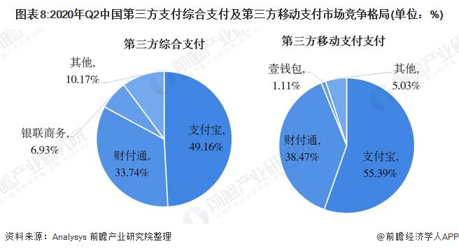 图表8:2020年Q2中国第三方支付综合支付及第三方移动支付市场竞争格局(单位:%)