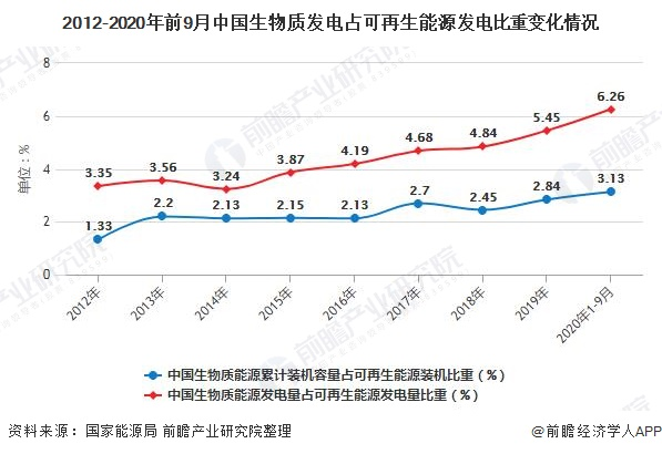 2012-2020年前9月中国生物质发电占可再生能源发电比重变化情况