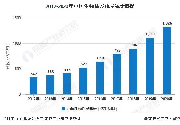 2012-2020年中国生物质发电量统计情况