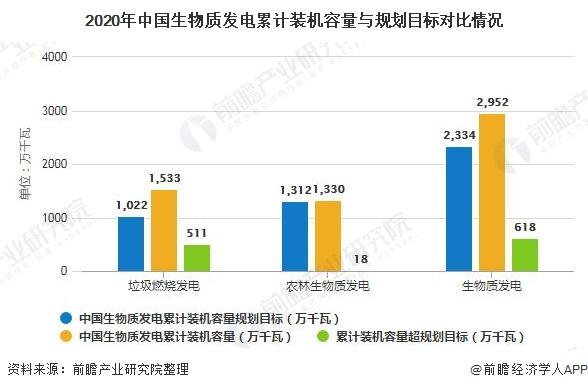 2020年中国生物质发电累计装机容量与规划目标对比情况