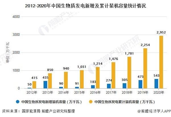 2012-2020年中国生物质发电新增及累计装机容量统计情况