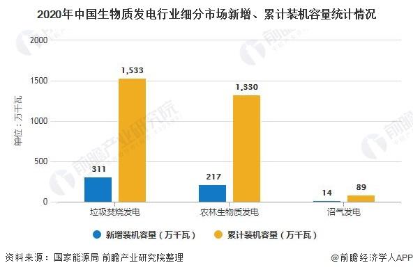 2020年中国生物质发电行业细分市场新增、累计装机容量统计情况
