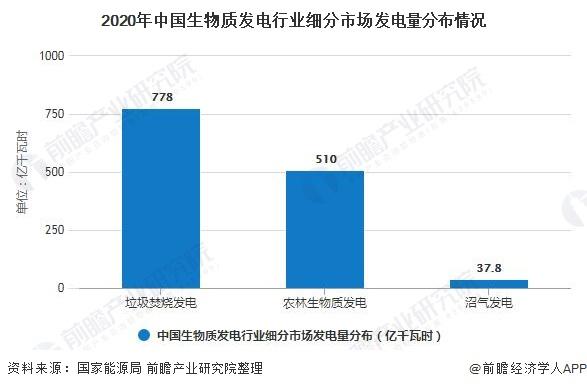 2020年中国生物质发电行业细分市场发电量分布情况