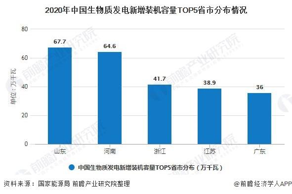 2020年中国生物质发电新增装机容量TOP5省市分布情况