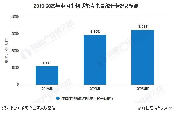 2019-2025年中国生物质能发电量统计情况及预测