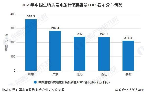 2020年中国生物质发电累计装机容量TOP5省市分布情况