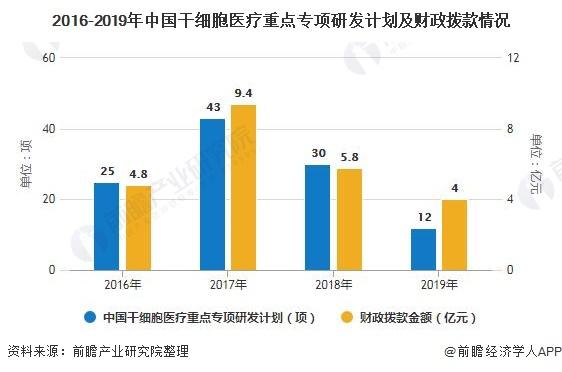 2016-2019年中国干细胞医疗重点专项研发计划及财政拨款情况