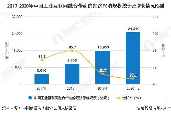 2017-2020年中国工业互联网融合带动的经济影响规模统计及增长情况预测