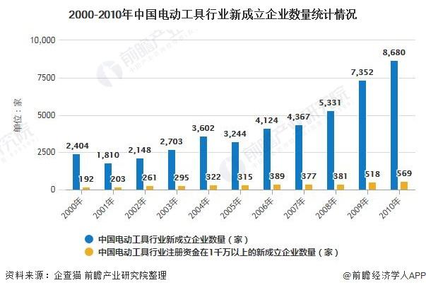 2000-2010年中国电动工具行业新成立企业数量统计情况