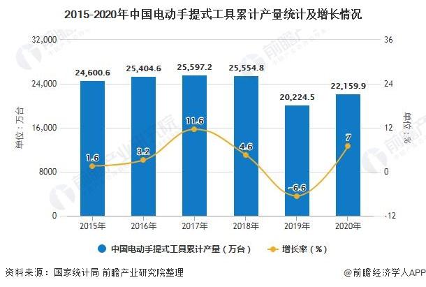 2015-2020年中国电动手提式工具累计产量统计及增长情况