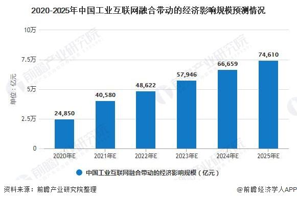 2020-2025年中国工业互联网融合带动的经济影响规模预测情况