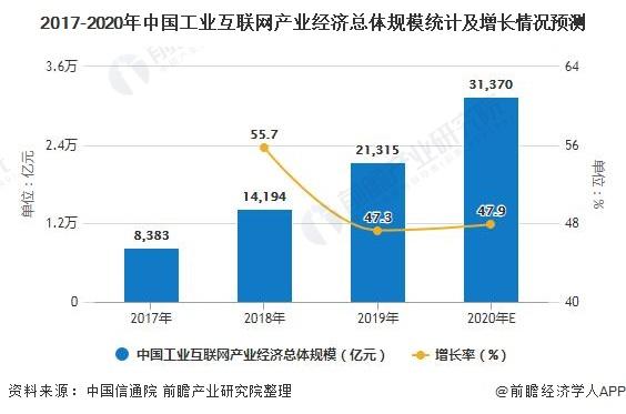 2017-2020年中国工业互联网产业经济总体规模统计及增长情况预测