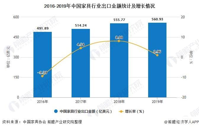 2016-2019年中国家具行业出口金额统计及增长情况