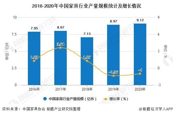 2016-2020年中国家具行业产量规模统计及增长情况