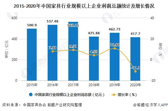 2015-2020年中国家具行业规模以上企业利润总额统计及增长情况