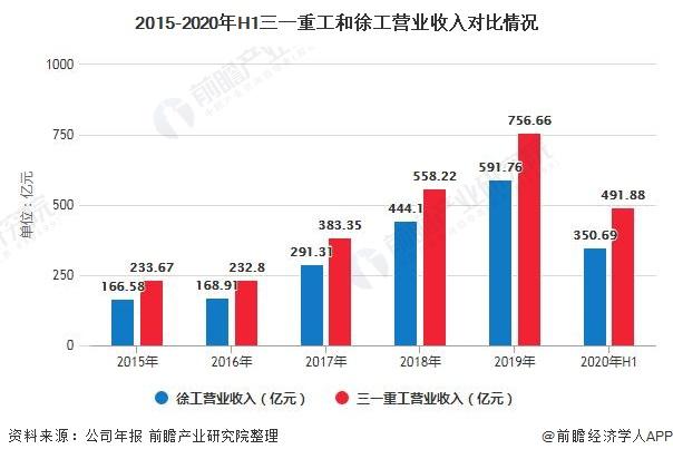 2015-2020年H1三一重工和徐工营业收入对比情况
