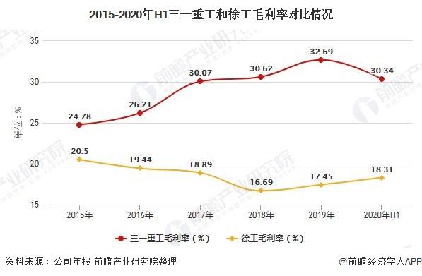 2015-2020年H1三一重工和徐工毛利率对比情况