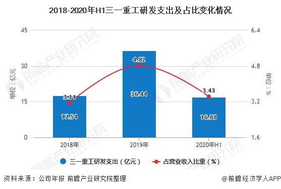 2018-2020年H1三一重工研发支出及占比变化情况