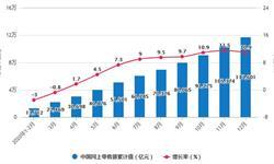 2020年全年中国零售行业零售规模统计情况 全国网上零售额累计将近12万亿元