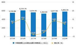 2020年全年中国白酒行业销售收入及产量情况 白酒累计产量超740万千升