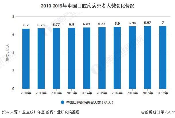 2010-2019年中国口腔疾病患者人数变化情况