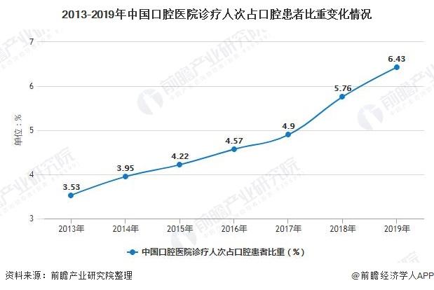 2013-2019年中国口腔医院诊疗人次占口腔患者比重变化情况