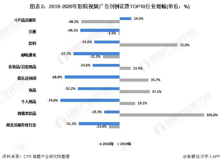 图表2:2019-2020年影院视频广告刊例花费TOP10行业增幅(单位:%)