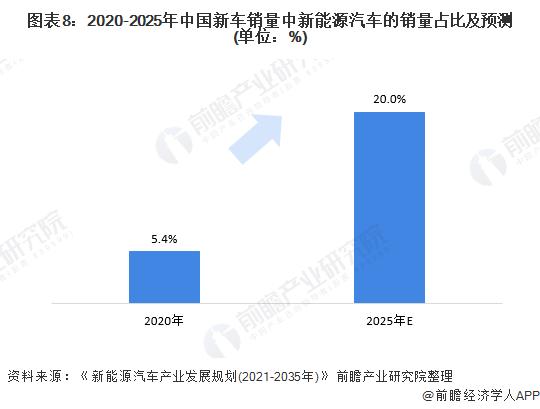 图表8:2020-2025年中国新车销量中新能源汽车的销量占比及预测(单位:%)