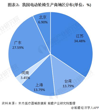 图表2:我国电动轮椅生产商地区分布(单位:%)
