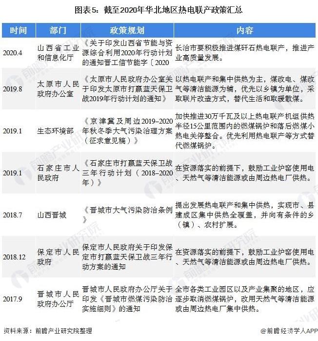 图表5:截至2020年华北地区热电联产政策汇总