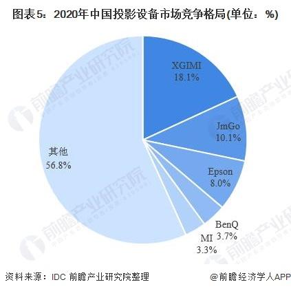 图表5:2020年中国投影设备市场竞争格局(单位:%)