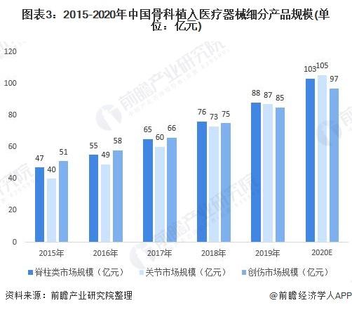 图表3:2015-2020年中国骨科植入医疗器械细分产品规模(单位:亿元)