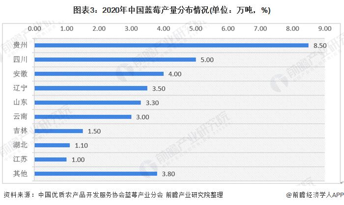 图表3:2020年中国蓝莓产量分布情况(单位:万吨,%)