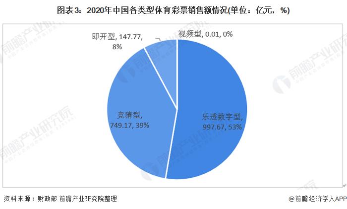 图表3:2020年中国各类型体育彩票销售额情况(单位:亿元,%)
