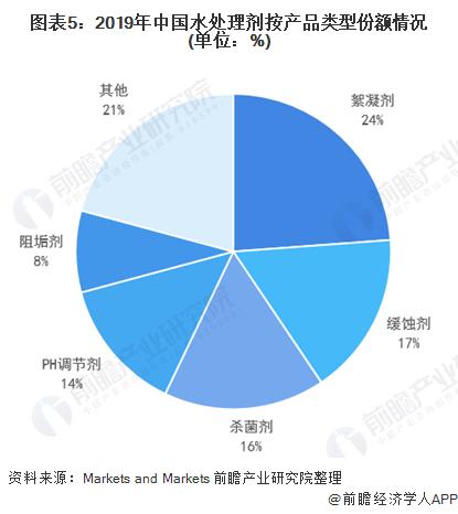 图表5:2019年中国水处理剂按产品类型份额情况(单位:%)