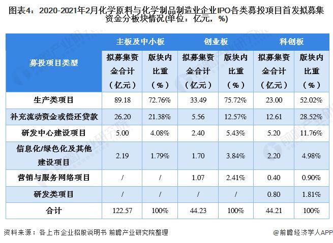 图表4:2020-2021年2月化学原料与化学制品制造业企业IPO各类募投项目首发拟募集资金分板块情况(单位:亿元,%)