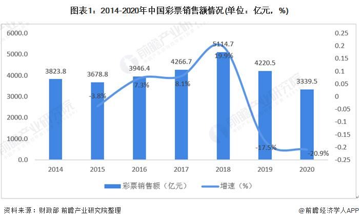 图表1:2014-2020年中国彩票销售额情况(单位:亿元,%)