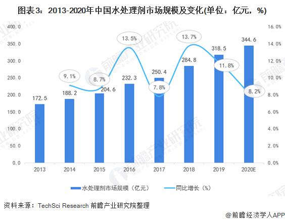 图表3:2013-2020年中国水处理剂市场规模及变化(单位:亿元,%)