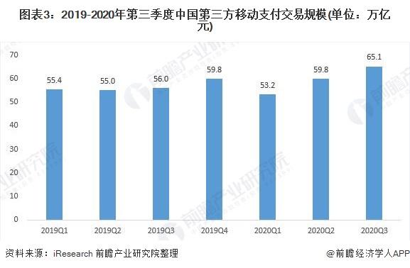 图表3:2019-2020年第三季度中国第三方移动支付交易规模(单位:万亿元)