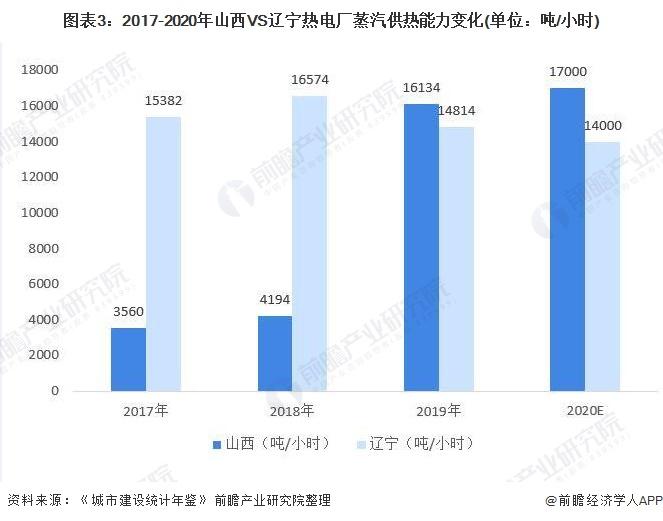 图表3:2017-2020年山西VS辽宁热电厂蒸汽供热能力变化(单位:吨/小时)