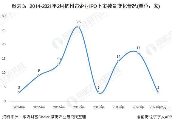 图表3:2014-2021年2月杭州市企业IPO上市数量变化情况(单位:家)