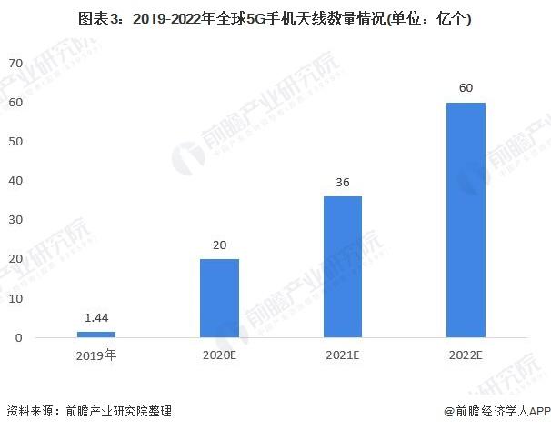 图表3:2019-2022年全球5G手机天线数量情况(单位:亿个)