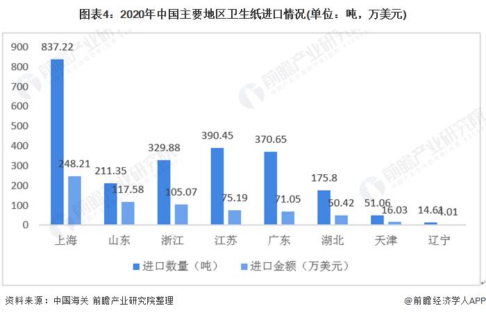 图表4:2020年中国主要地区卫生纸进口情况(单位:吨,万美元)