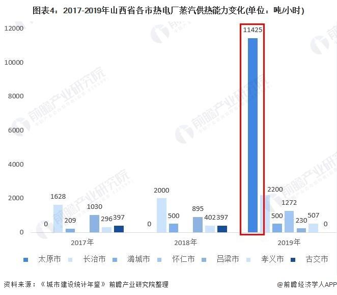 图表4:2017-2019年山西省各市热电厂蒸汽供热能力变化(单位:吨/小时)