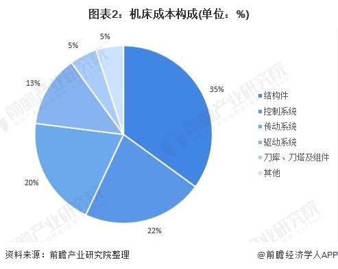 图表2:机床成本构成(单位:%)
